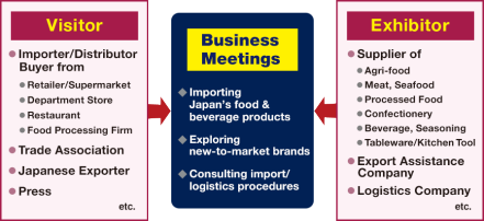 Visitor; Importer/Distributor/Buyer from Retailer/Supermarket, Department Store, Restaurant, Food Processing Firm, Trade Association, Japanese Exporter, Press, etc./Exhibitor; Supplier of Agri-food, Meat, Seafood, Processed Food, Confectionery, Beverage, Seasoning, Tableware/Kitchen Tool, Export Assistance Company, Logistics Company, etc.