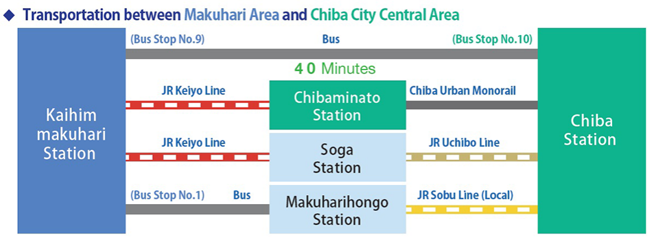 Transportation between Makuhari Area and Chiba City Central Area